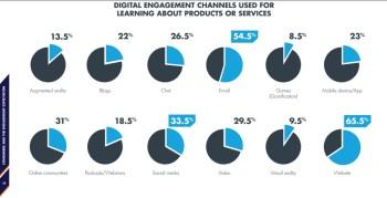 coinvolgimento-consumatori-aziende-canali-usati-prodotti