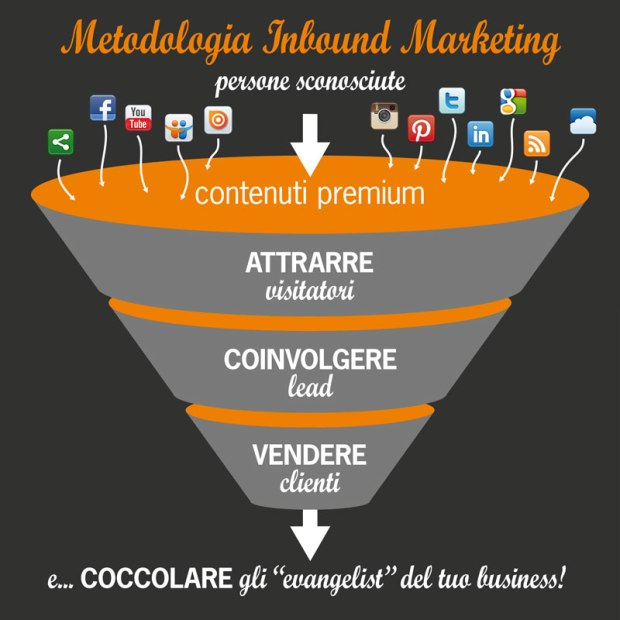 Inbound-Marketing-Metodologia-Inbound-the-funnel.jpg